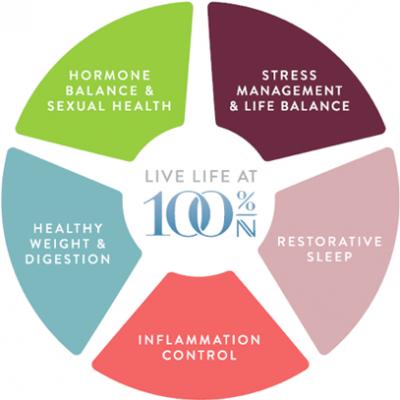 The Nava 5 • The Nava Method | Nava Health & Vitality Center